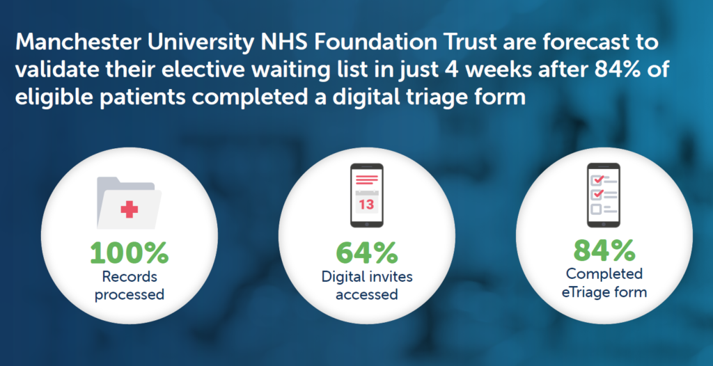 Manchester University NHS Foundation Trust are forecast to validate their elective waiting list in just 4 weeks after 84% of eligible patients completed a digital triage form