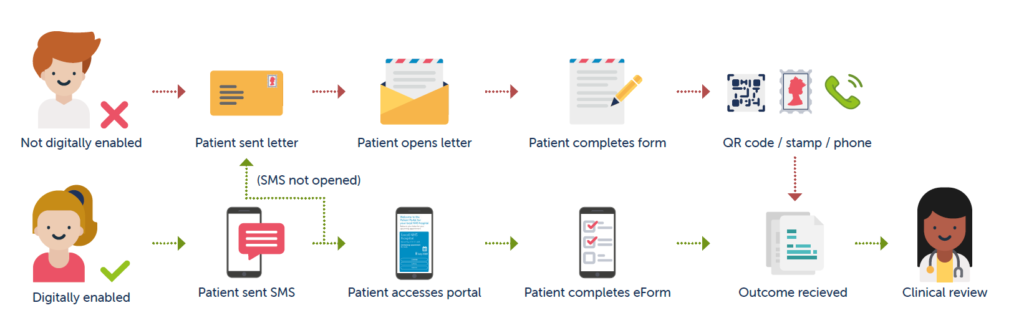 Automatically switch to another channel if the patient is not digitally enabled
